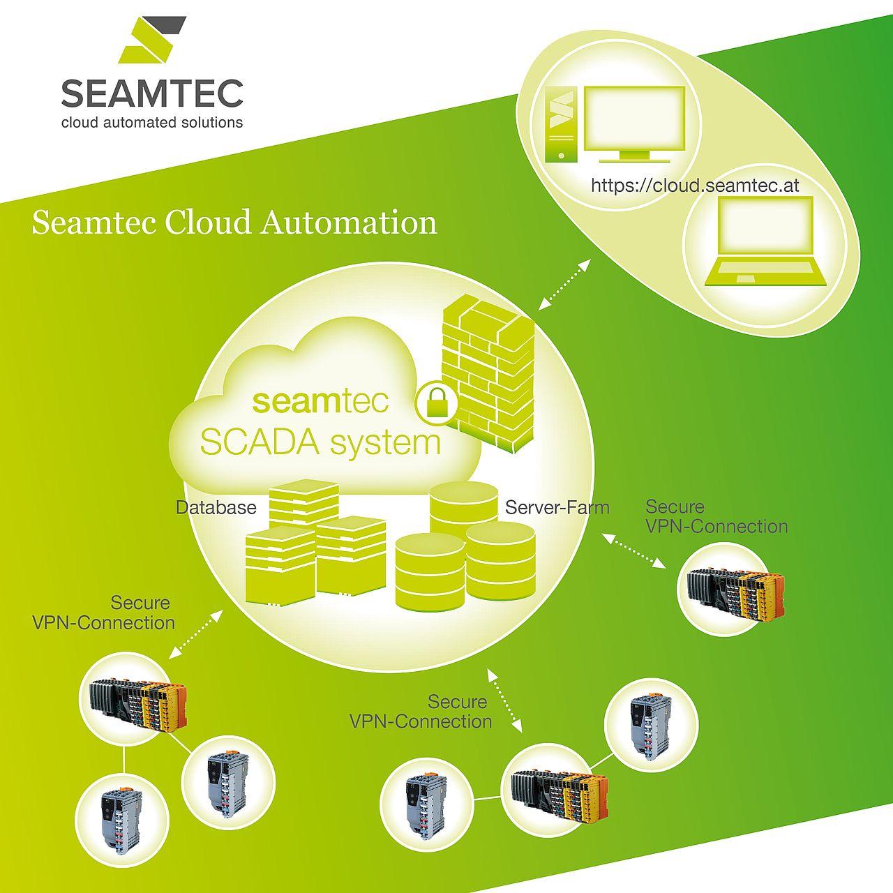 MeinStandort Rohrbach Seamtec Cloud Animation Infografik